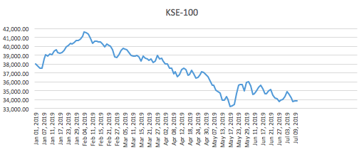 KSE-100 at a 3 Years Low