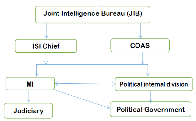 Institutional collapse of Pakistan - Fig-1 Power structure in place in Pakistan