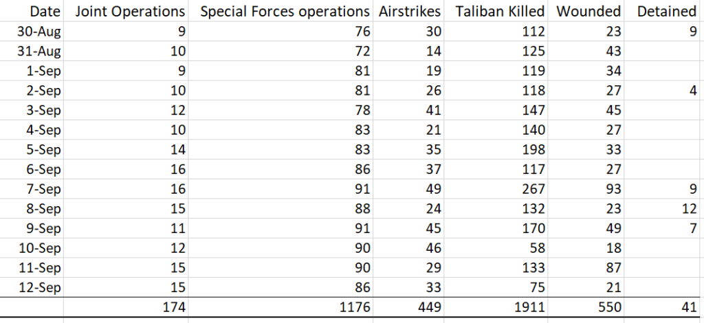 Data compiled from Ministry of Defense, Afghanistan Press releases showing that Afghanistan Army killed 1911 Pakistan sponsored Taliban Terrorists in last 14 days.