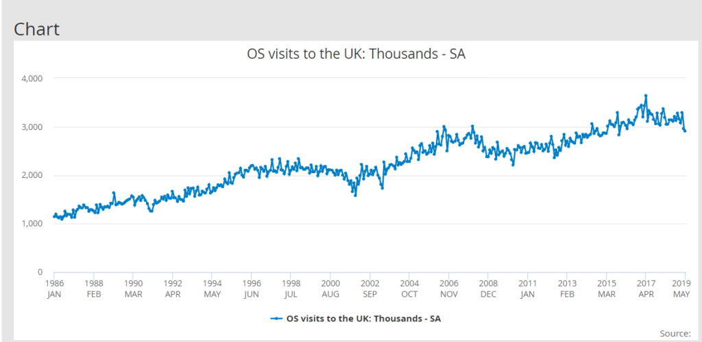 Chart showing decline in Visits to the UK from the high of 2017 to the lowest of May 2019. Will this downturn continue?