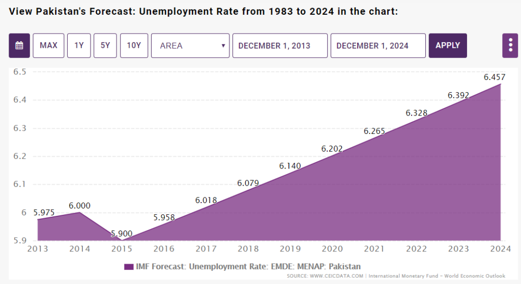 IMF Unemployment Rate Forecast from 1983 to 2024