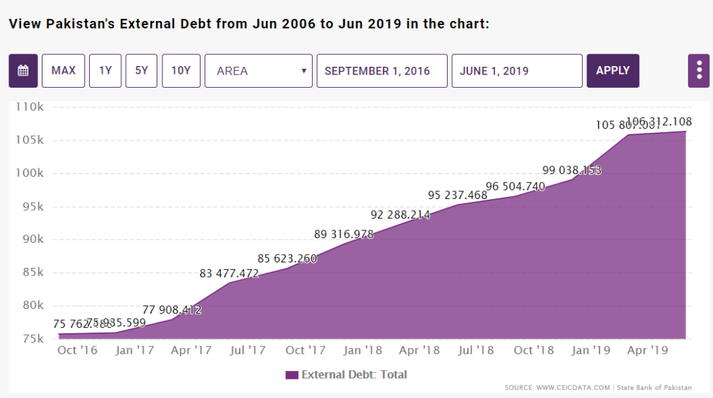 Naya Pakistan - External Debt of Pakistan from June 2006 to June 2019