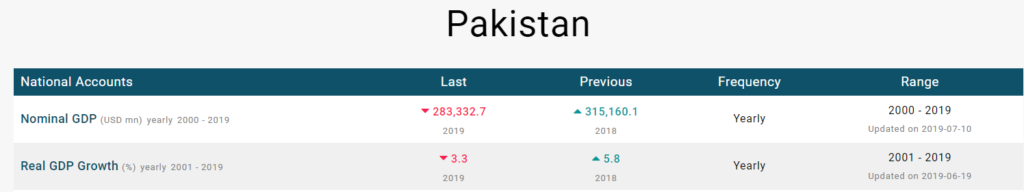 Naya Pakistan Nominal GDP and Real GDP Growth