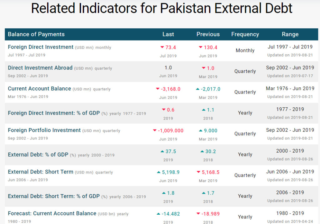 Related Indicators for Naya Pakistan External Debt