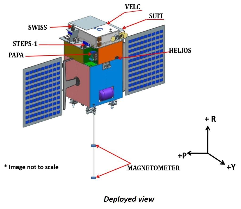 ISRO Space Mission: Aditya-L1 Mission to Sun Orbit