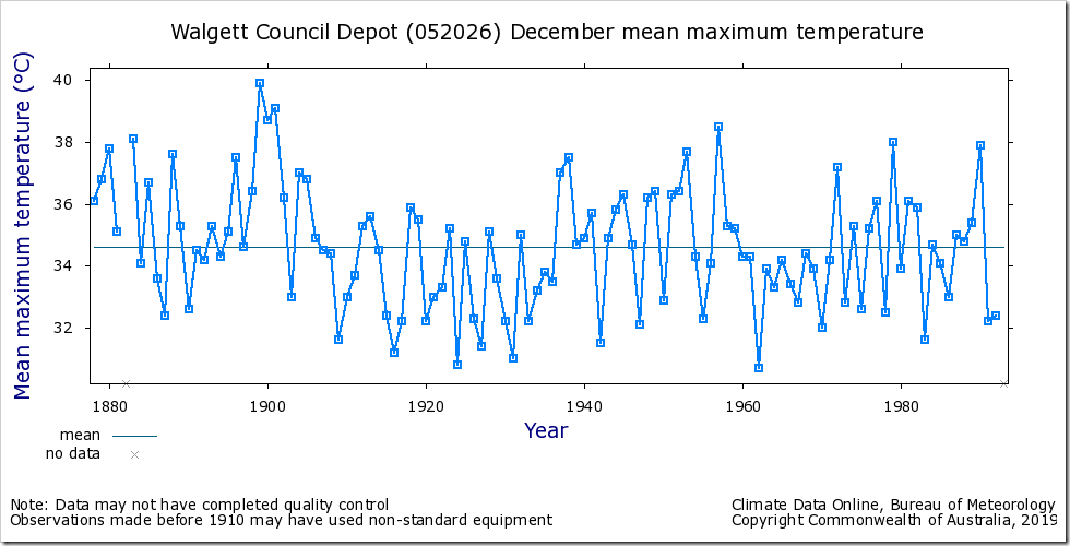 Climate Change Lobby Hawks ignored that 38C has only been exceeded once until this year, that was in 2005, when it averaged 38.5C, still well below the December 1899 when the mean was 39.9C.