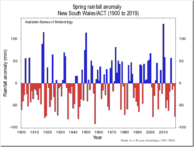 Climate Change Lobby Hawks ignored that the rainfall shortage is no worse than several previous years on record.